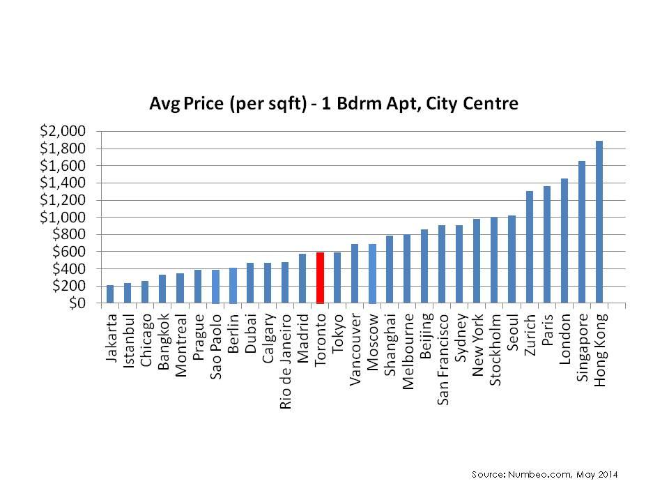 Average Price (per square foot)