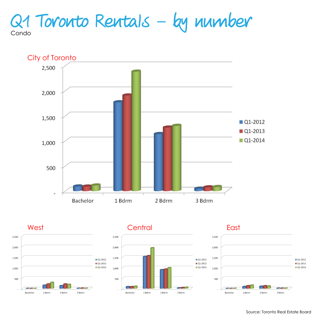 2014 Q1 Condo Rentals - by number