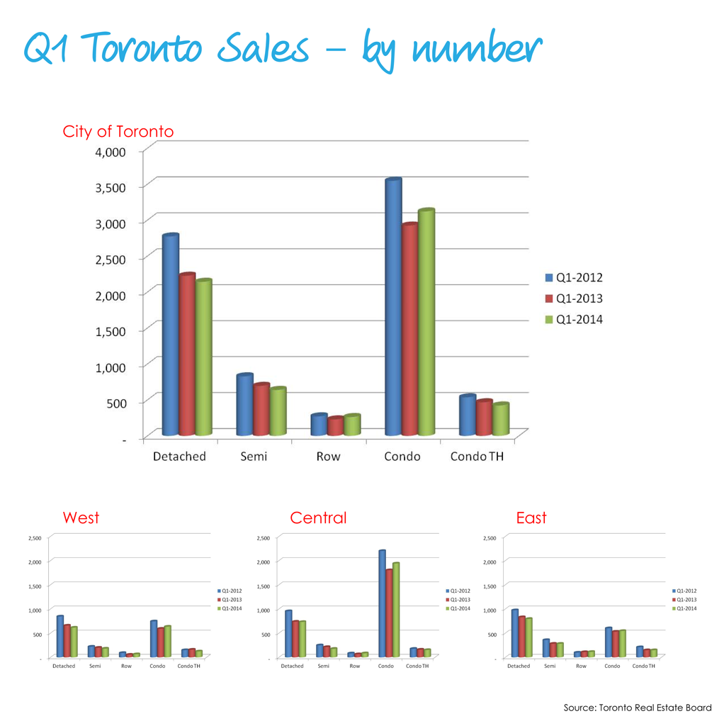 22014 Q1 Sales - by number