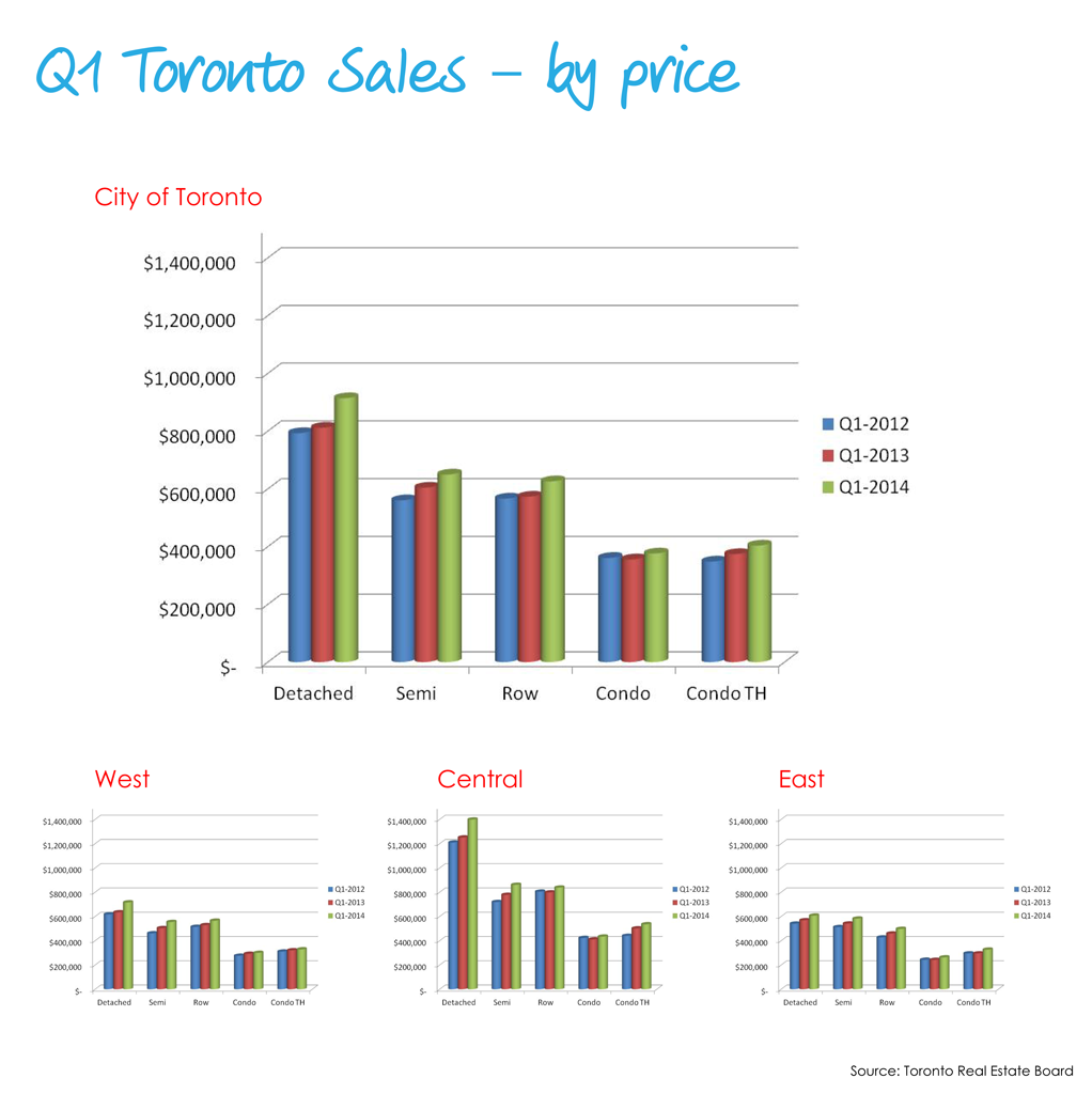 2014 Q1 Sales - by price